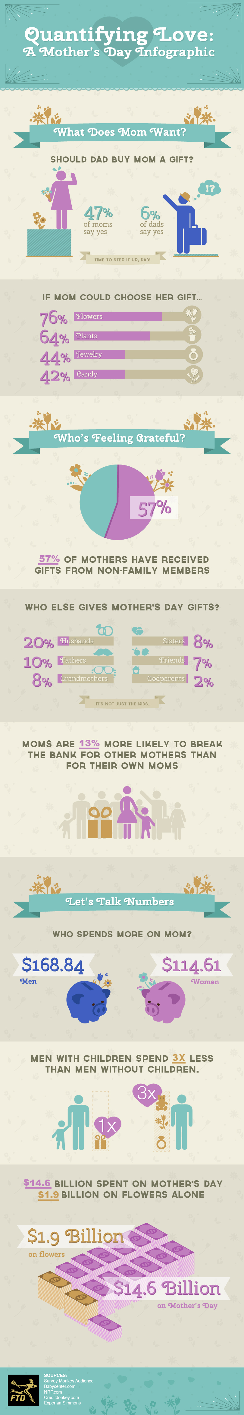 Mother's Day Flowers Infographic