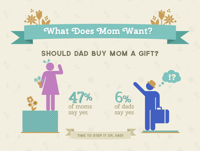 Should Dad buy Mom a Gift?