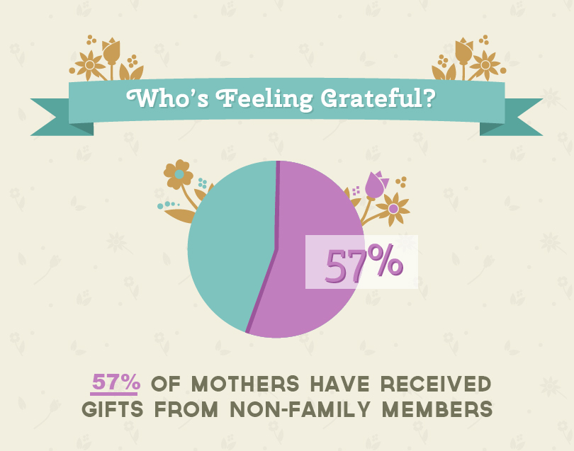 57% of Mothers Have Received Gifts from Non-Family Members