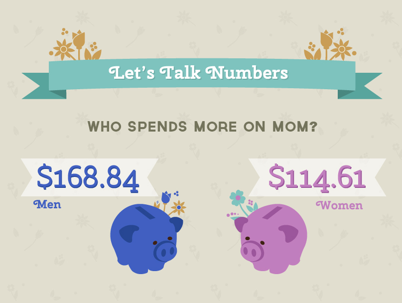 Men Spend more on Mom
